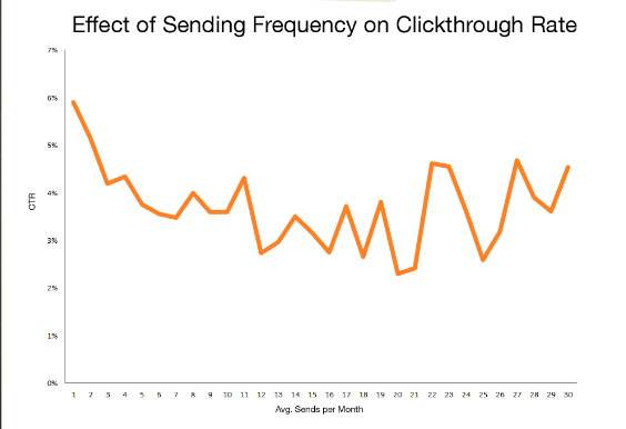 Graph showing effect of sending frequency on clickthrough rates